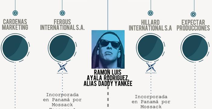 """Escándalo """"Papeles de Panamá"""" :¿A dónde va el dinero de Daddy Yankee?"""